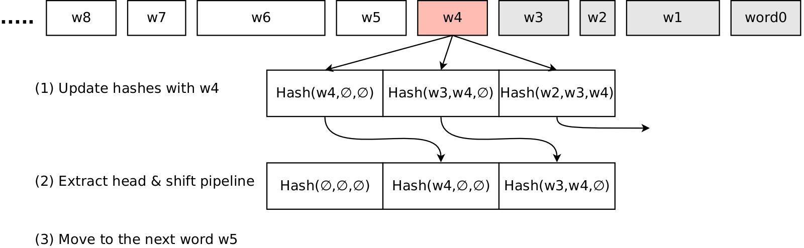 Efficient implementation of MinHash, part 1